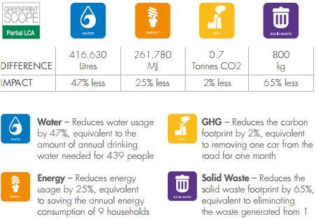 LPA 81x environmental impact infographic